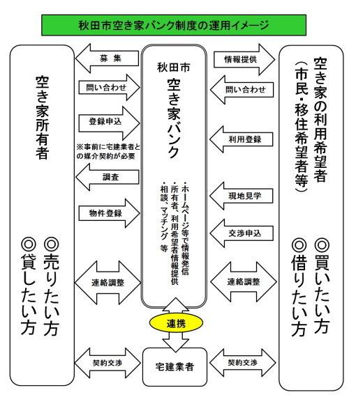 イラスト:秋田市空き家バンク制度の運用イメージ図